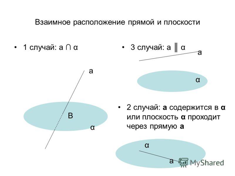 Взаимное расположение прямой и плоскости 1 случай: а α3 случай: а α 2 случай: а содержится в α или плоскость α проходит через прямую а α а α а В α а