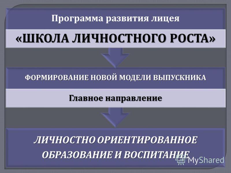 ЛИЧНОСТНО ОРИЕНТИРОВАННОЕ ОБРАЗОВАНИЕ И ВОСПИТАНИЕ ФОРМИРОВАНИЕ НОВОЙ МОДЕЛИ ВЫПУСКНИКА Главное направление Программа развития лицея « ШКОЛА ЛИЧНОСТНОГО РОСТА »