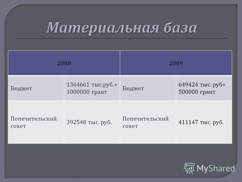 20082009 Бюджет 1364661 тыс. руб.+ 1000000 грант Бюджет 649424 тыс. руб + 500000 грант Попечительский совет 392548 тыс. руб. Попечительский совет 411147 тыс. руб.