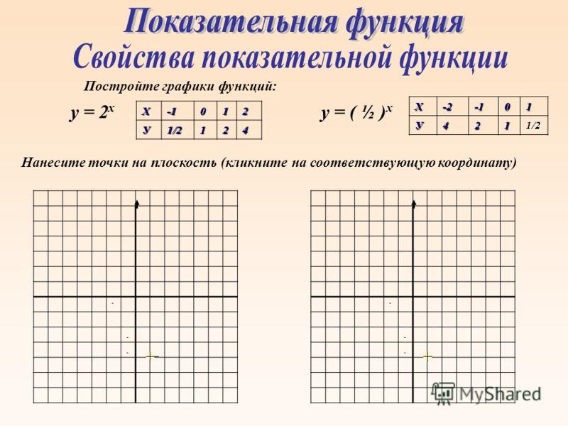 - - - - - - Постройте графики функций: у = 2 х у = ( ½ ) хХ012У1/2124 Х-201У4211/2 Нанесите точки на плоскость (кликните на соответствующую координату)