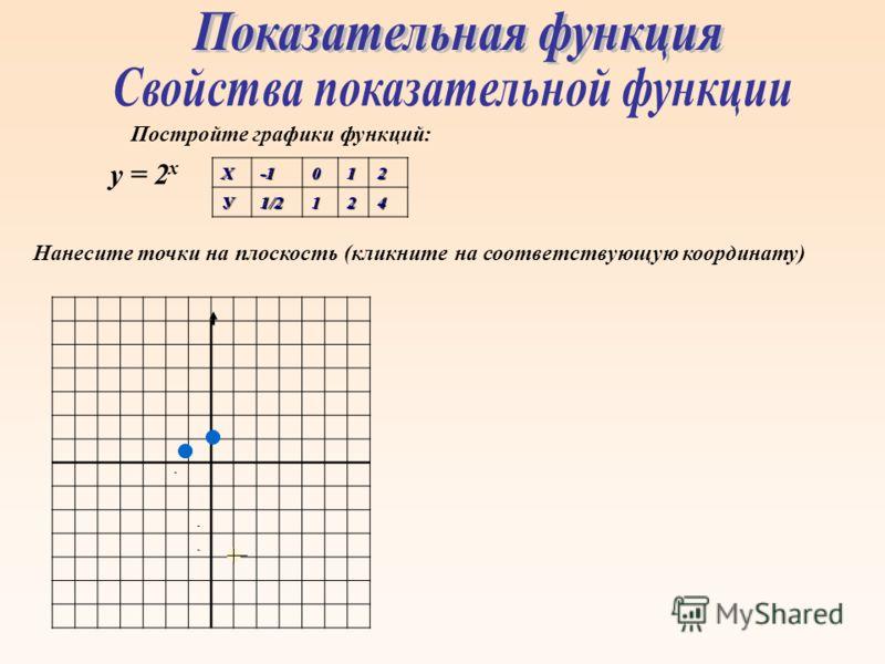 - - - Постройте графики функций: у = 2 хХ012У1/2124 Нанесите точки на плоскость (кликните на соответствующую координату)