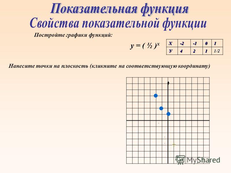 - - - Постройте графики функций: у = ( ½ ) хХ-201У4211/2 Нанесите точки на плоскость (кликните на соответствующую координату)