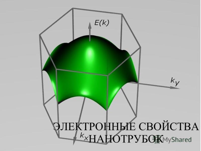ЭЛЕКТРОННЫЕ СВОЙСТВА НАНОТРУБОК