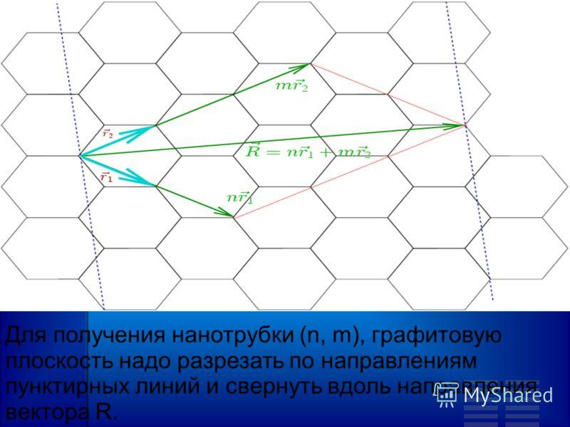 Для получения нанотрубки (n, m), графитовую плоскость надо разрезать по направлениям пунктирных линий и свернуть вдоль направления вектора R.
