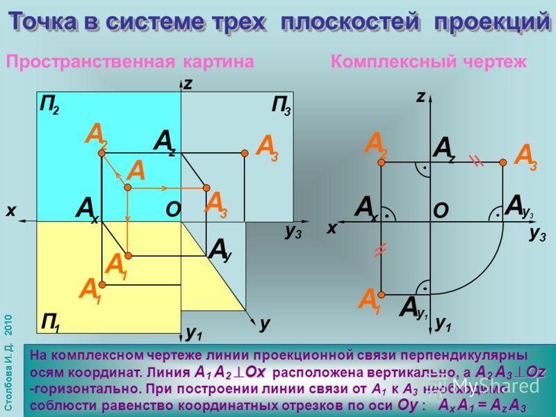 y1y1 y3y3 П 1 П 3 П 1 П 3 x Ох Оz На комплексном чертеже линии проекционной связи перпендикулярны осям координат. Линия А 1 А 2 Ох расположена вертикально, а А 2 А 3 Оz -горизонтально. При построении линии связи от А 1 к А 3 необходимо соблюсти равен