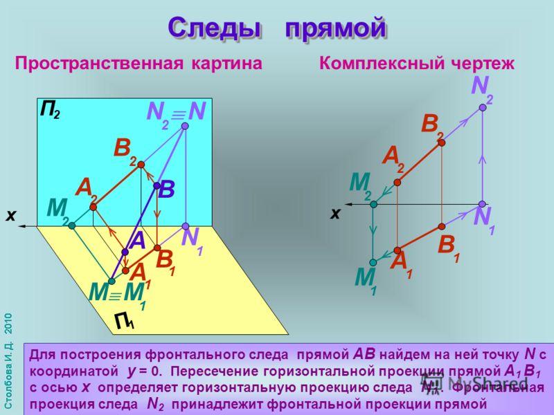 Пространственная картина Комплексный чертеж x П 2 П 1 A B B 1 А 1 А 2 М 2 В 2 M 1 M x N 2 N 1 N 2 N N 1 М 2 М 1 B 1 А 2 В 2 А 1 Следы прямой Для построения фронтального следа прямой АВ найдем на ней точку N с координатой y = 0. Пересечение горизонтал