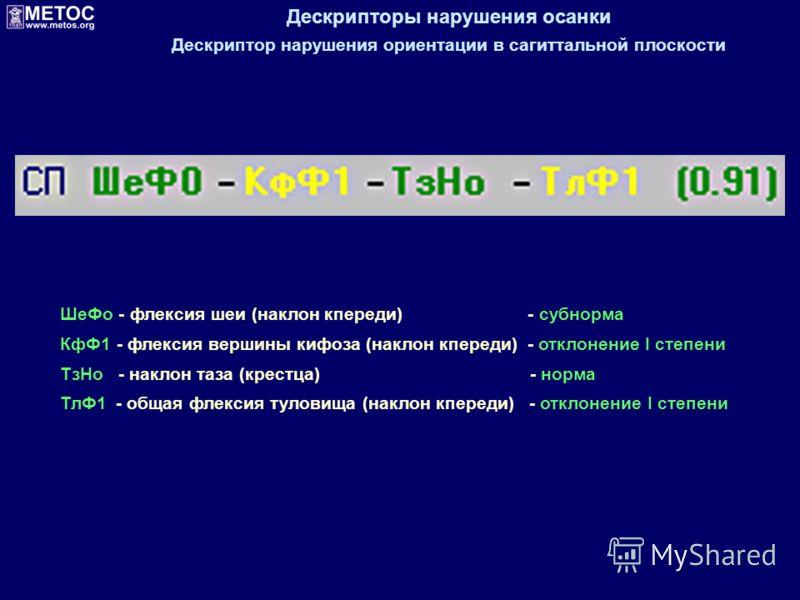 Дескрипторы нарушения осанки Дескриптор нарушения ориентации в сагиттальной плоскости ШеФо - флексия шеи (наклон кпереди) - субнорма КфФ1 - флексия вершины кифоза (наклон кпереди) - отклонение I степени ТзНо - наклон таза (крестца) - норма ТлФ1 - общ
