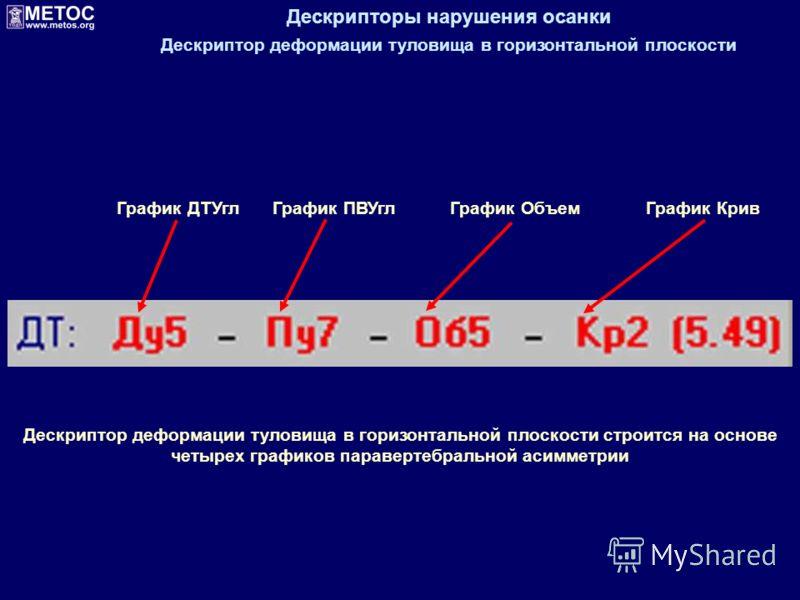 Дескрипторы нарушения осанки Дескриптор деформации туловища в горизонтальной плоскости График ДТУглГрафик ПВУглГрафик Объем График Крив Дескриптор деформации туловища в горизонтальной плоскости строится на основе четырех графиков паравертебральной ас