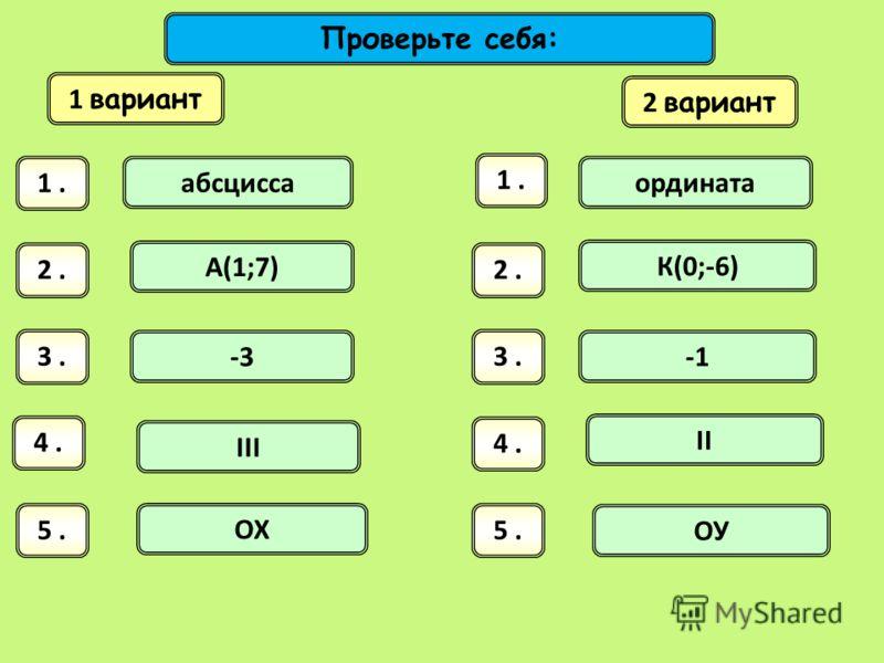 1 вариант 2 вариант 1. 2. 3. 4. 5. абсцисса ордината А(1;7) К(0;-6) -3 III II ОХ ОУ Проверьте себя:
