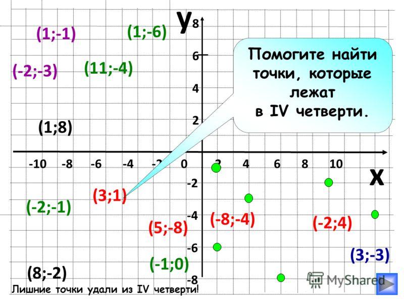 y x -10 -8 -6 -4 -2 0 2 4 6 8 10 86428642 -2 -4 -6 -8 (3;-3) (1;-1) (1;-6) (8;-2) (-1;0) (11;-4) (1;8) (3;1) (-2;-3) (-2;4) (-8;-4) (-2;-1) Помогите найти точки, которые лежат в IV четверти. (5;-8) Лишние точки удали из IV четверти!
