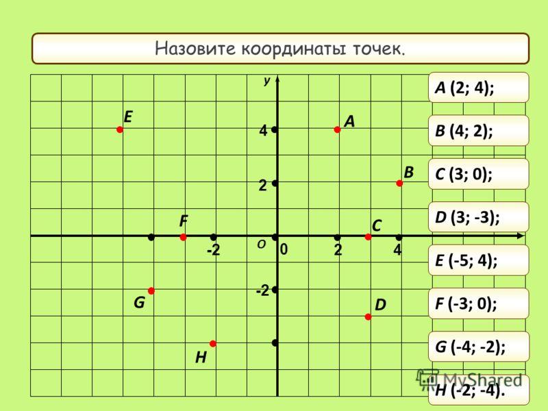 y x Назовите координаты точек. A B C D H G F E O 0 -2 2 4 2 4 A (2; 4); B (4; 2); C (3; 0); D (3; -3); E (-5; 4); F (-3; 0); G (-4; -2); H (-2; -4).