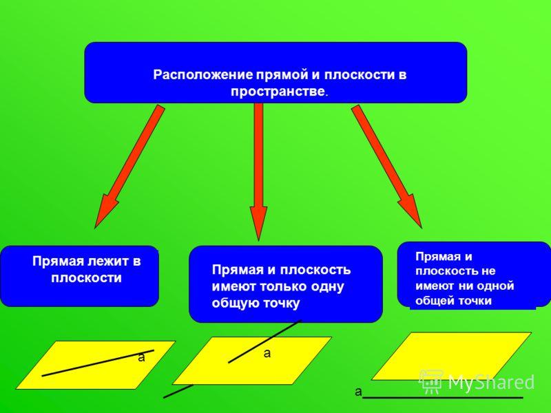 Расположение прямой и плоскости в пространстве. Прямая лежит в плоскости Прямая и плоскость имеют только одну общую точку Прямая и плоскость не имеют ни одной общей точки а а а