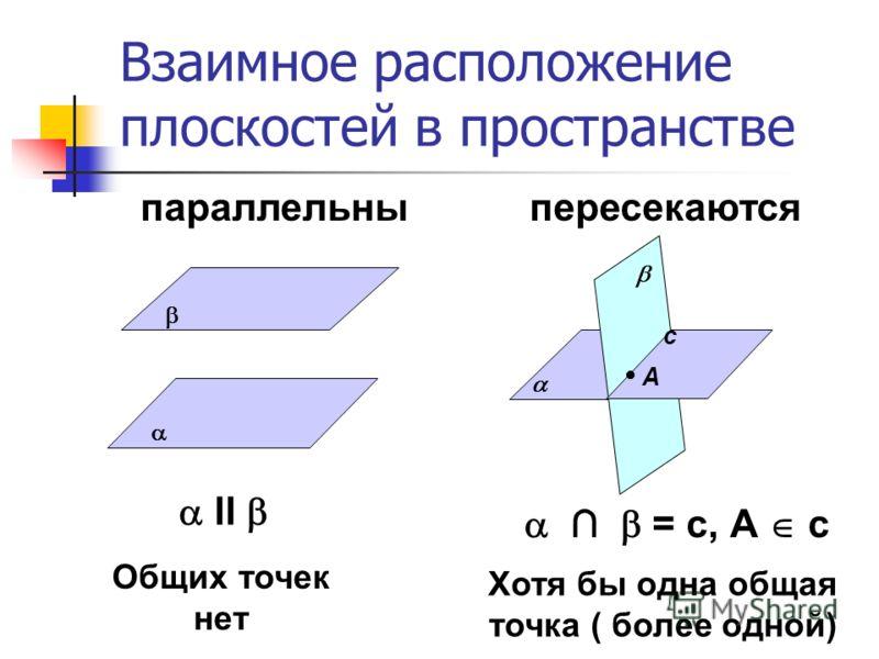 Взаимное расположение плоскостей в пространстве параллельныпересекаются ll Общих точек нет А с = с, А с Хотя бы одна общая точка ( более одной)