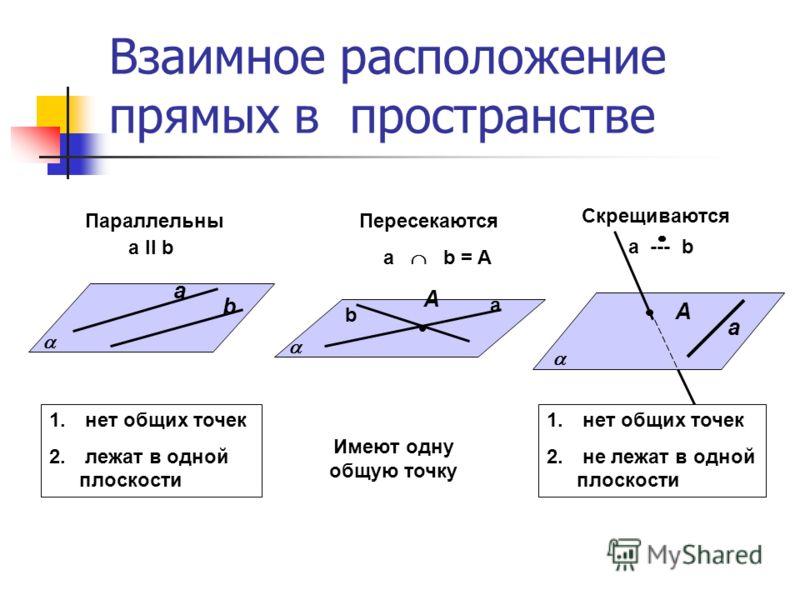 Взаимное расположение прямых в пространстве а b А а b Параллельны a ll b Пересекаются а b = A a А 1. нет общих точек 2. лежат в одной плоскости Имеют одну общую точку 1. нет общих точек 2. не лежат в одной плоскости Скрещиваются a --- b