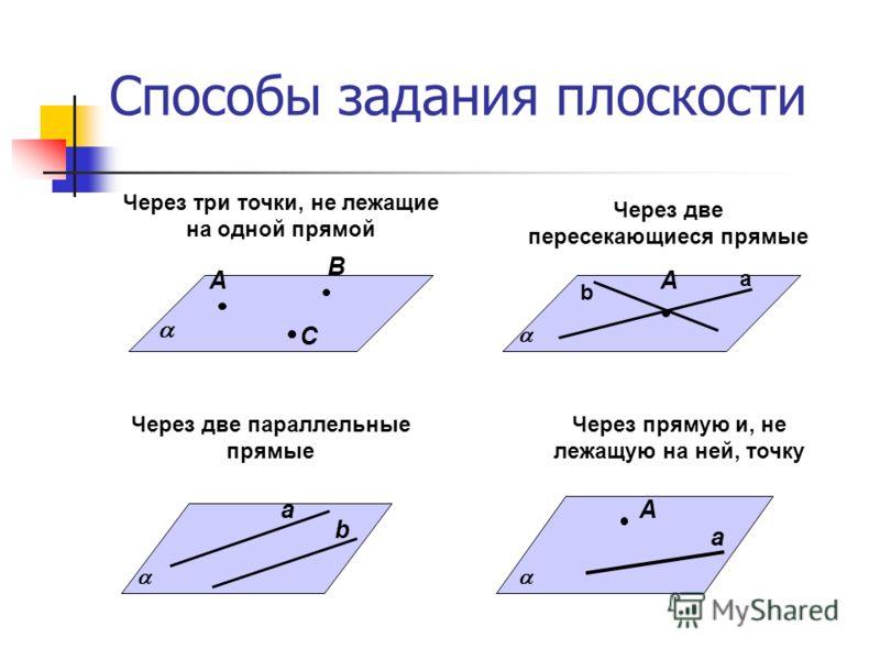 Способы задания плоскости А В С Через три точки, не лежащие на одной прямой а b Через две параллельные прямые А a Через прямую и, не лежащую на ней, точку Через две пересекающиеся прямые А а b