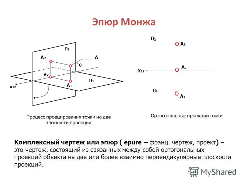 Эпюр Монжа П2П2 A2A2 AxAx A1A1 A П1П1 x 12 0 Процесс проецирования точки на две плоскости проекции X 12 А2А2 A1A1 АxАx П1П1 П2П2 Ортогональные проекции точки Комплексный чертеж или эпюр ( epure – франц. чертеж, проект) – это чертеж, состоящий из связ