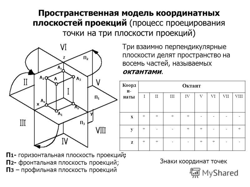 А А1А1 А2А2 А3А3 x y z П1П1 П2П2 П3П3 АxАx АyАy АzАz Пространственная модель координатных плоскостей проекций (процесс проецирования точки на три плоскости проекций) Коорд и- наты Октант I II IIIIV VVIVIIVIII x + + + + - - - - y + - - + + - - + z + +