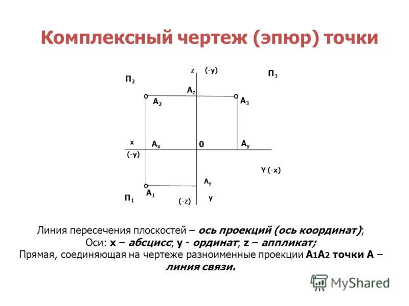 Линия пересечения плоскостей – ось проекций (ось координат); Оси: х – абсцисс; у - ординат; z – аппликат; Прямая, соединяющая на чертеже разноименные проекции А 1 А 2 точки А – линия связи. Комплексный чертеж (эпюр) точки Y (-х) y П1П1 0 x (-y) z (-z