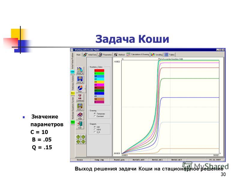 30 Задача Коши Значение параметров С = 10 B =.05 Q =.15 Выход решения задачи Коши на стационарное решение