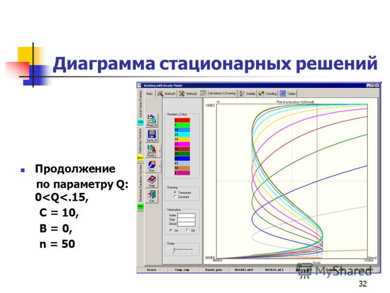 32 Диаграмма стационарных решений Продолжение по параметру Q: 0