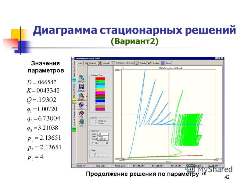 42 Диаграмма стационарных решений (Вариант2)