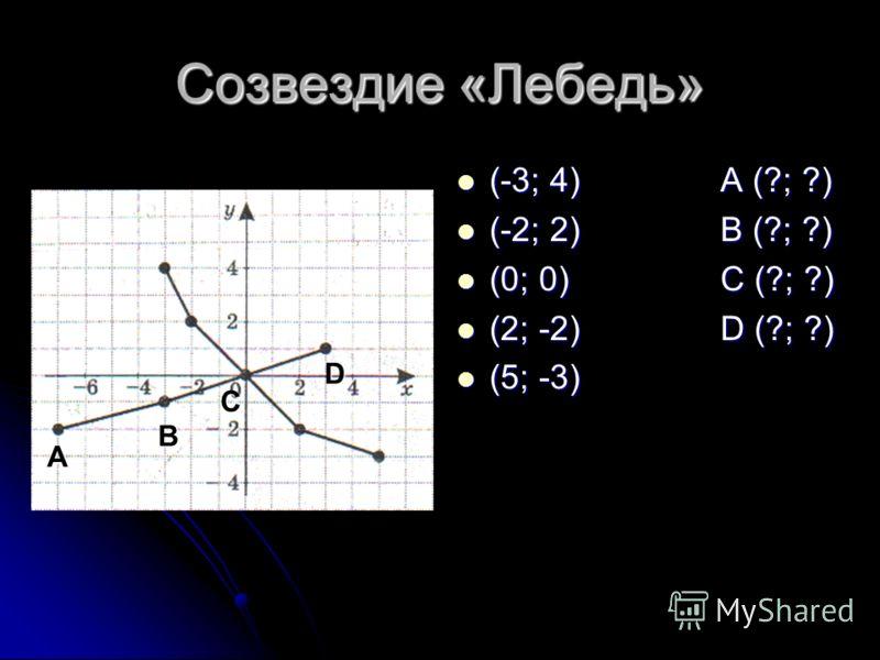 Созвездие «Лебедь» (-3; 4)A (?; ?) (-3; 4)A (?; ?) (-2; 2)B (?; ?) (-2; 2)B (?; ?) (0; 0)C (?; ?) (0; 0)C (?; ?) (2; -2)D (?; ?) (2; -2)D (?; ?) (5; -3) (5; -3) A B C D