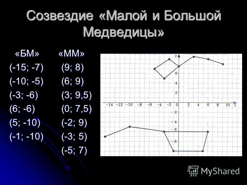 Созвездие «Малой и Большой Медведицы» «БМ» «ММ» «БМ» «ММ» (-15; -7) (9; 8) (-10; -5) (6; 9) (-3; -6) (3; 9,5) (6; -6) (0; 7,5) (5; -10) (-2; 9) (-1; -10) (-3; 5) (-5; 7) (-5; 7)