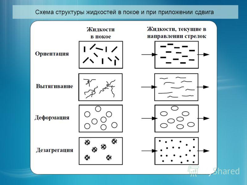 Схема структуры жидкостей в покое и при приложении сдвига