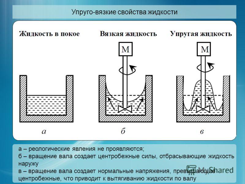 Упруго-вязкие свойства жидкости а – реологические явления не проявляются; б – вращение вала создает центробежные силы, отбрасывающие жидкость наружу в – вращение вала создает нормальные напряжения, превышающие центробежные, что приводит к вытягиванию