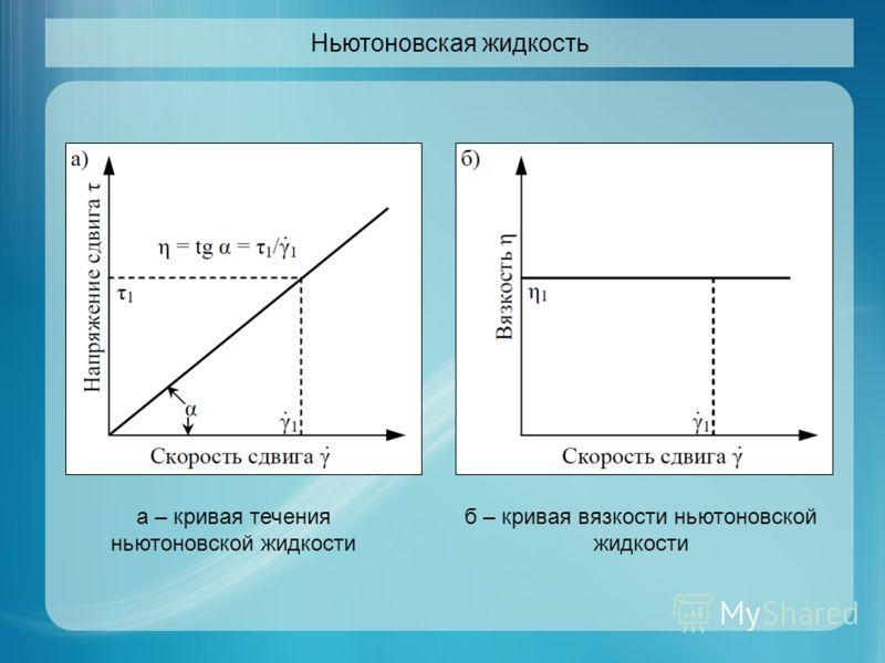 Ньютоновская жидкость а – кривая течения ньютоновской жидкости б – кривая вязкости ньютоновской жидкости