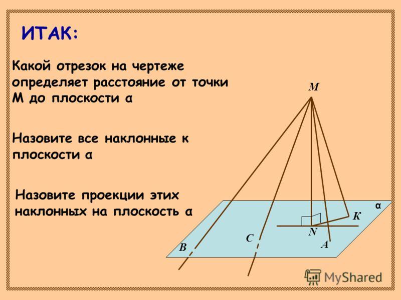 Назовите все наклонные к плоскости α М А С В N К α Назовите проекции этих наклонных на плоскость α Какой отрезок на чертеже определяет расстояние от точки М до плоскости α ИТАК: