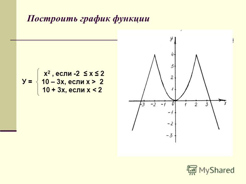 Построить график функции х 2, если -2 х 2 У = 10 – 3х, если х > 2 10 + 3х, если х < 2