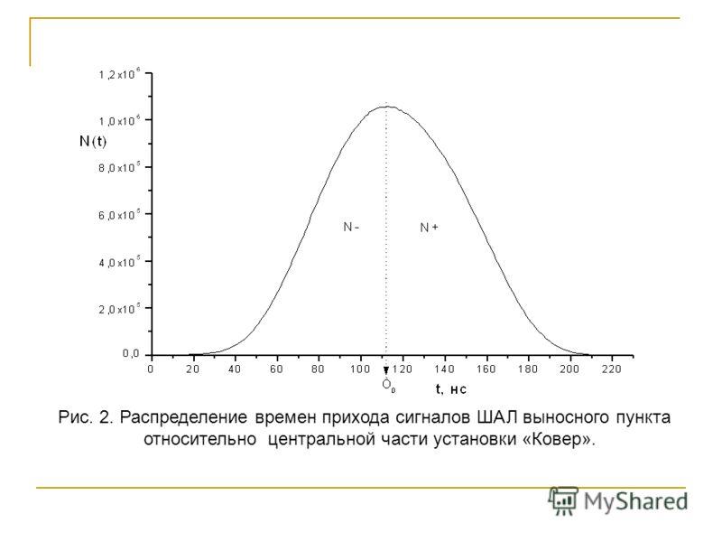 Рис. 2. Распределение времен прихода сигналов ШАЛ выносного пункта относительно центральной части установки «Ковер».