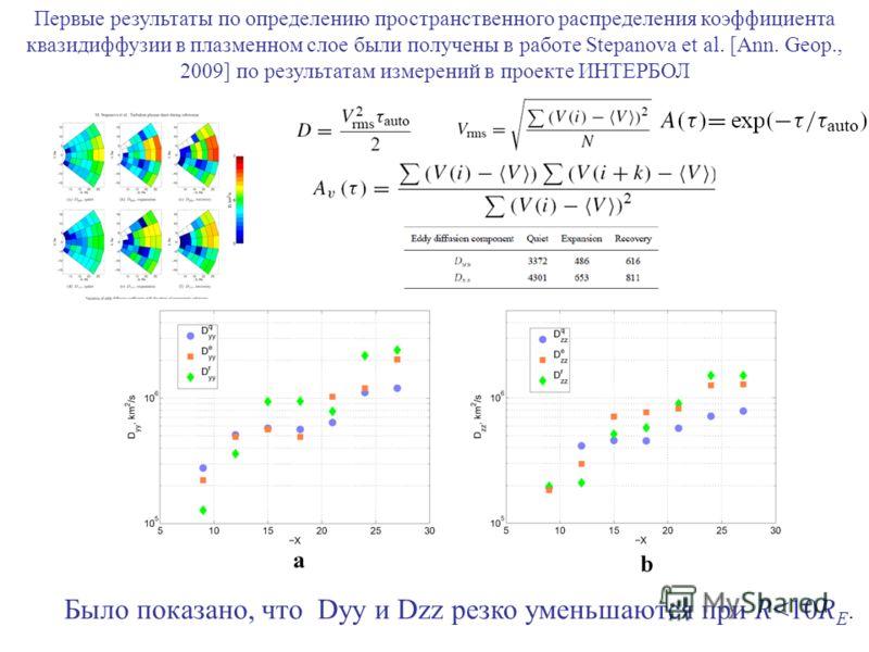 Первые результаты по определению пространственного распределения коэффициента квазидиффузии в плазменном слое были получены в работе Stepanova et al. [Ann. Geop., 2009] по результатам измерений в проекте ИНТЕРБОЛ Было показано, что Dyy и Dzz резко ум