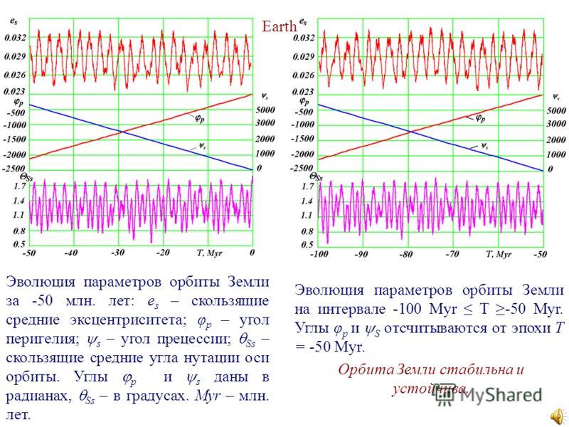Эволюция параметров орбиты Земли за -50 млн. лет: e s – скользящие средние эксцентриситета; φ p – угол перигелия; s – угол прецессии; Ss – скользящие средние угла нутации оси орбиты. Углы р и s даны в радианах, Ss – в градусах. Myr – млн. лет. Эволюц