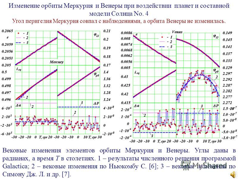 27 Изменение орбиты Меркурия и Венеры при воздействии планет и составной модели Солнца No. 4 Угол перигелия Меркурия совпал с наблюдениями, а орбита Венеры не изменилась. Вековые изменения элементов орбиты Меркурия и Венеры. Углы даны в радианах, а в