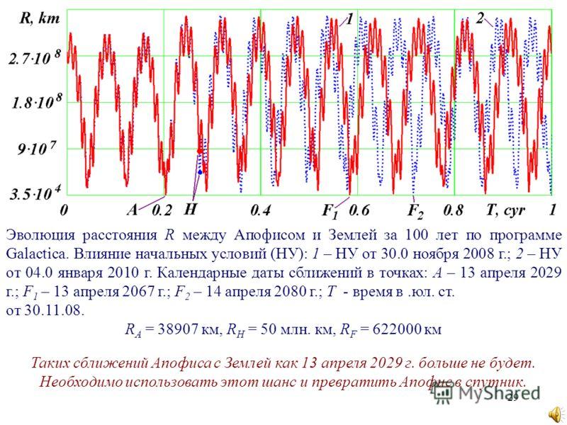 29 Эволюция расстояния R между Апофисом и Землей за 100 лет по программе Galactica. Влияние начальных условий (НУ): 1 – НУ от 30.0 ноября 2008 г.; 2 – НУ от 04.0 января 2010 г. Календарные даты сближений в точках: A – 13 апреля 2029 г.; F 1 – 13 апре