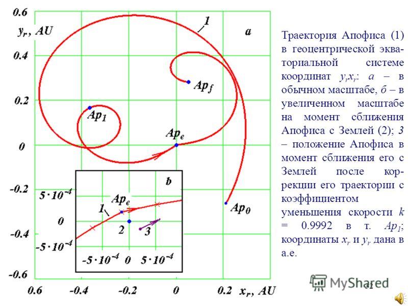 32 Траектория Апофиса (1) в геоцентрической эква- ториальной системе координат y r x r : а – в обычном масштабе, б – в увеличенном масштабе на момент сближения Апофиса с Землей (2); 3 – положение Апофиса в момент сближения его с Землей после кор- рек
