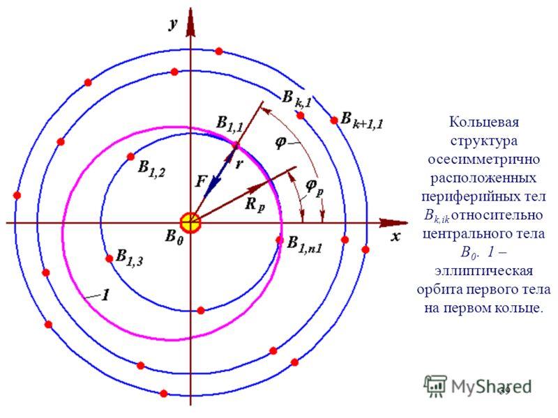39 Кольцевая структура осесимметрично расположенных периферийных тел B k,ik относительно центрального тела B 0. 1 – эллиптическая орбита первого тела на первом кольце.