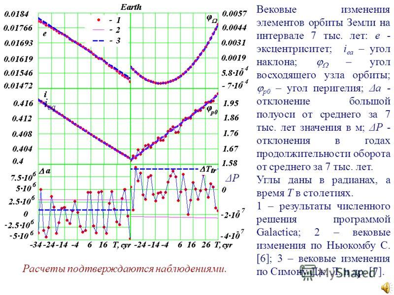 9 Вековые изменения элементов орбиты Земли на интервале 7 тыс. лет: e - эксцентриситет; i ea – угол наклона; – угол восходящего узла орбиты; р0 – угол перигелия; Δa - отклонение большой полуоси от среднего за 7 тыс. лет значения в м; ΔP - отклонения