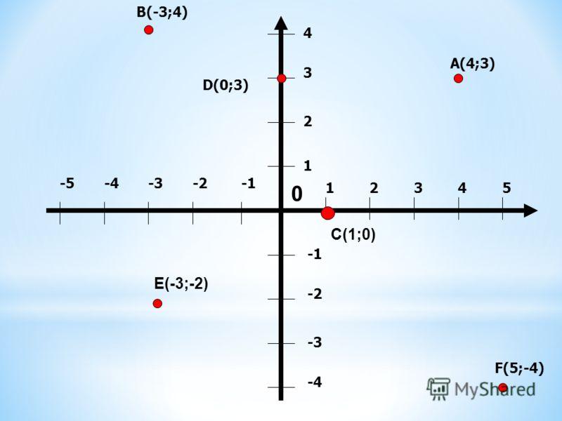 * А(4;3) * В (-3;4) * С(1;0) * D(0;3) * E(-3;-2) * F(5;-4)