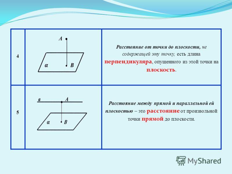 4 Расстояние от точки до плоскости, не содержащей эту точку, есть длина перпендикуляра, опущенного из этой точки на плоскость. 5 Расстояние между прямой и параллельной ей плоскостью – это расстояние от произвольной точки прямой до плоскости.