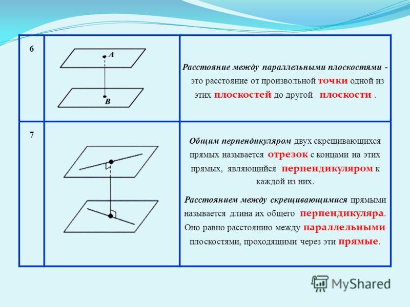 6 Расстояние между параллельными плоскостями - это расстояние от произвольной точки одной из этих плоскостей до другой плоскости. 7 Общим перпендикуляром двух скрещивающихся прямых называется отрезок с концами на этих прямых, являющийся перпендикуляр