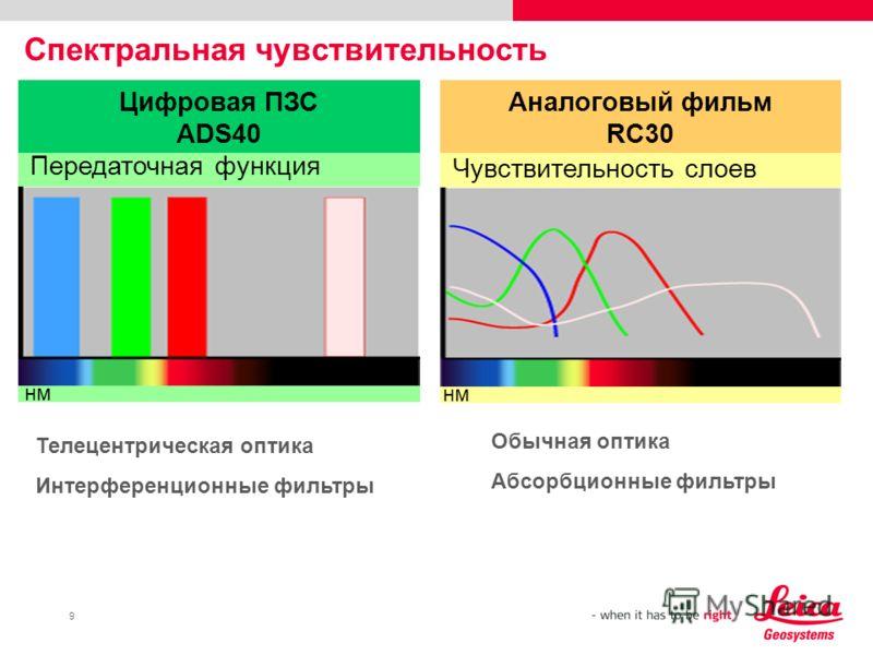 9 Спектральная чувствительность Цифровая ПЗС ADS40 Аналоговый фильм RC30 Чувствительность слоев Передаточная функция нм Обычная оптика Абсорбционные фильтры Телецентрическая оптика Интерференционные фильтры