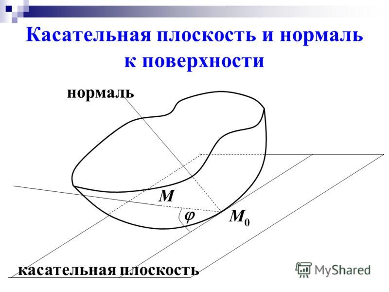Касательная плоскость и нормаль к поверхности нормаль касательная плоскость М0М0 М