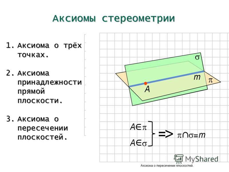 Аксиомы стереометрии 1.Аксиома о трёх точках. 2.Аксиома принадлежности прямой плоскости. 3.Аксиома о пересечении плоскостей.
