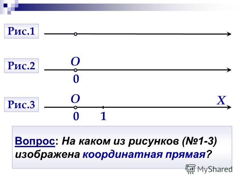 Вопрос: На каком из рисунков (1-3) изображена координатная прямая? O 01 X O 0 Рис.1 Рис.2 Рис.3