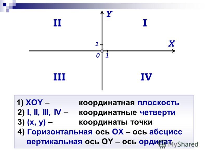 1) XOY – координатная плоскость 2) I, II, III, IV – координатные четверти 3) (x, y) –координаты точки 4) Горизонтальная ось ОХ – ось абсцисс вертикальная ось ОY – ось ординат Y X I 01 II IIIIV 1
