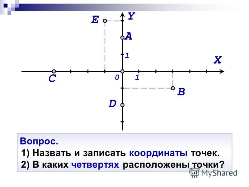 Вопрос. 1) Назвать и записать координаты точек. 2) В каких четвертях расположены точки? Y X 01 1 D C A E B