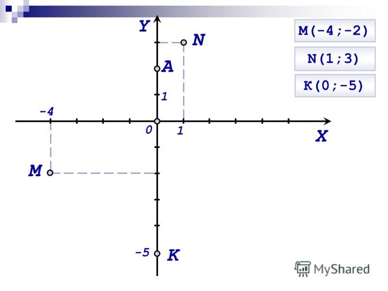 М(-4;-2) Y X 0 1 1 M A N K -5 -4-4 N(1;3) К(0;-5)